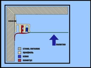Схема гарпунной технологии