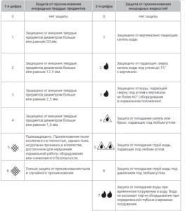 Технологические параметры светильников