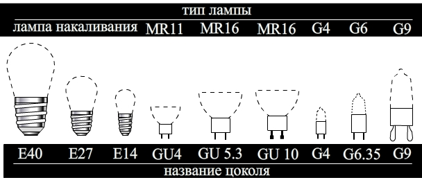Распространенные цоколи ламп и их маркировка