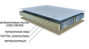 Утеплитель Val-Flax для потолка
