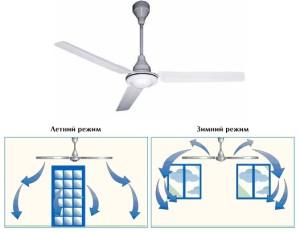 """Вентилятор """"Oasis R"""" движение воздуха"""
