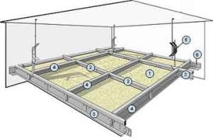 Материалы для конструкции потолка