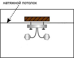 Крепление люстры к потолку