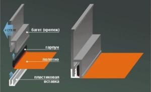 Способ крепления натяжных потолков
