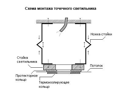 Схема монтажа точечного