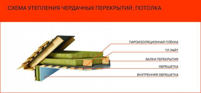 Технологии теплоизоляции потолочной поверхности