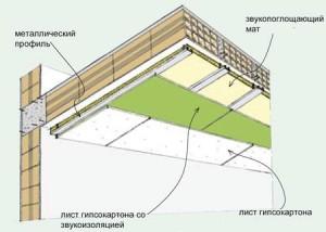Схема звукоизоляции потолка