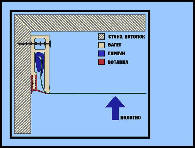 Схема гарпунного метода