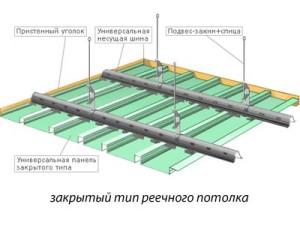 Устройство потолка
