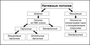 Схема шовных и бесшовных потолков