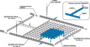 Схема структуры решетчатого потолка
