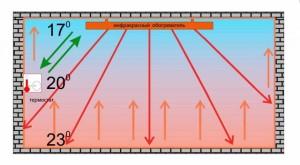 Схема направления температуры воздуха
