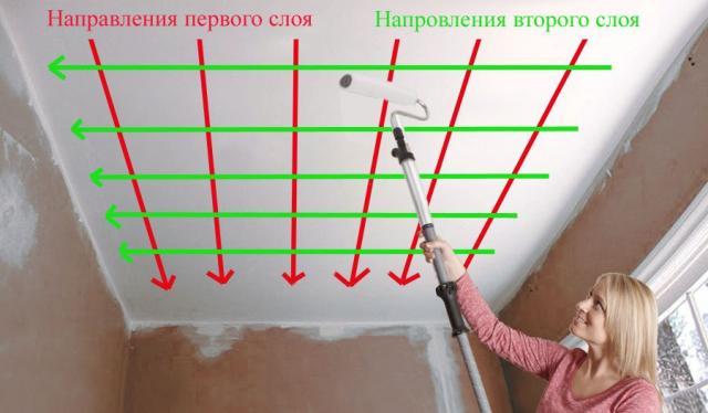 Как покрасит потолок